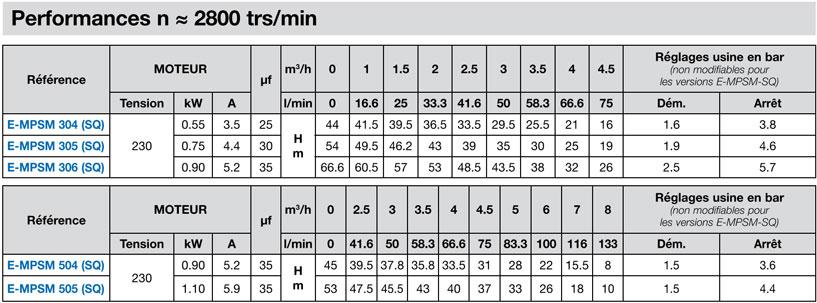 e-mpsm performances
