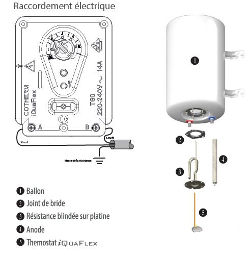 Schéma de montage Iquaflex